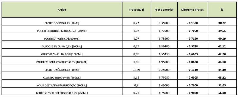 Quadro com comparação de preços medicamentos