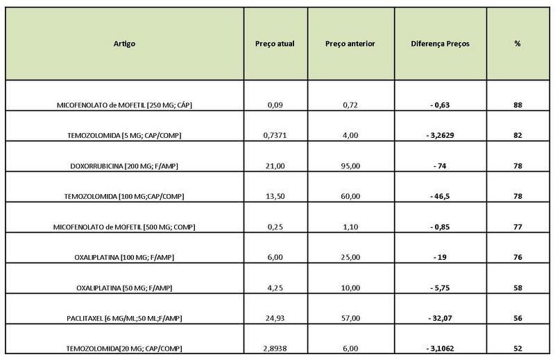 quadro com comparação de preços de medicamentos de Foro Oncológico