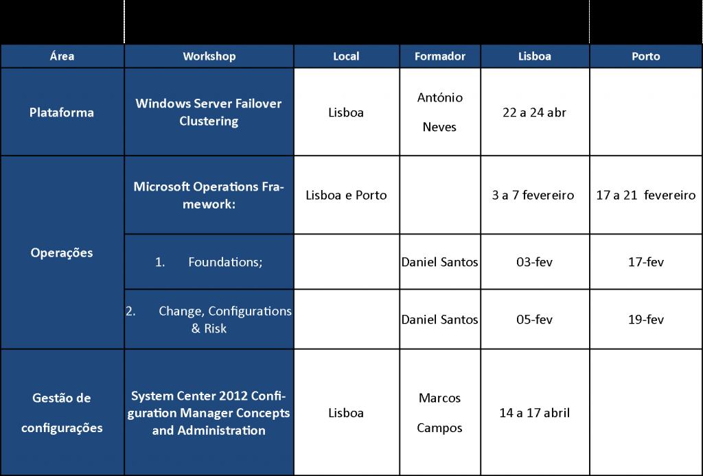 Plano de Formações Microsoft