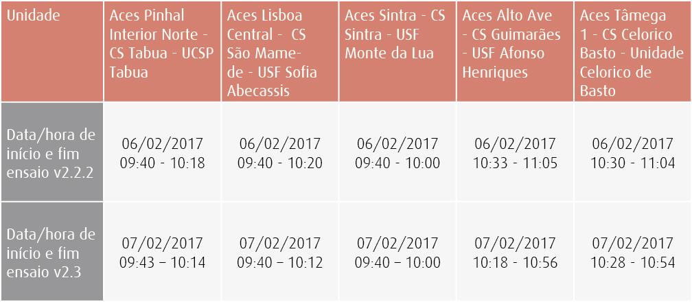 Tabela testes comparativos de performance em 5 Unidades de Saúde: (versão 2.2.2 vs versão 2.3)
